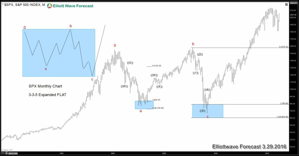 Was SPX rally from 2009 lows based off of QE?