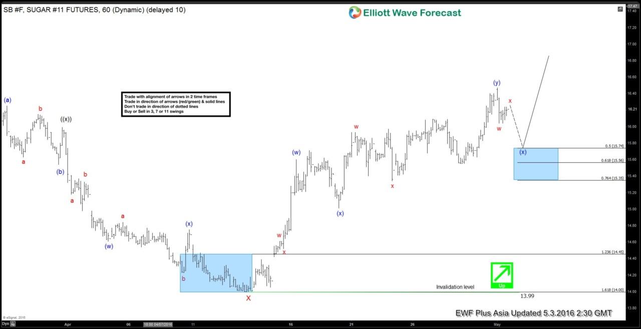 Sugar $SB_F Short-term Elliott Wave Analysis 5.3.2016