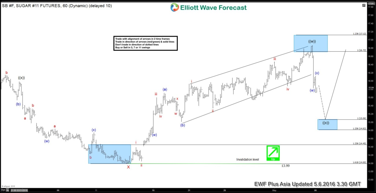 Sugar $SB_F Short-term Elliott Wave Analysis 5.6.2016