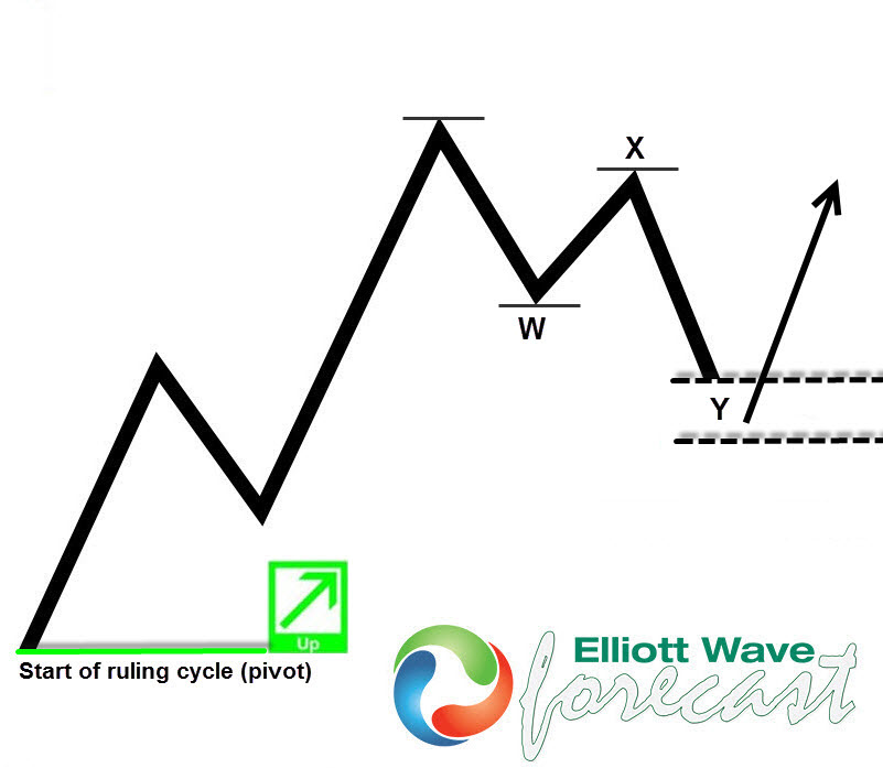 New to Elliott Wave? This is the first thing you should learn