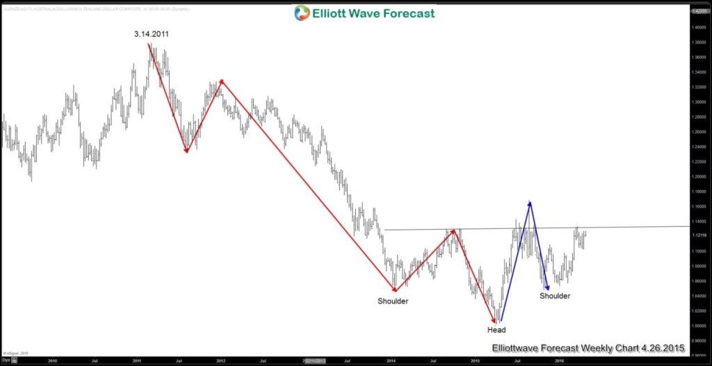 AUDNZD-Weekly Blog