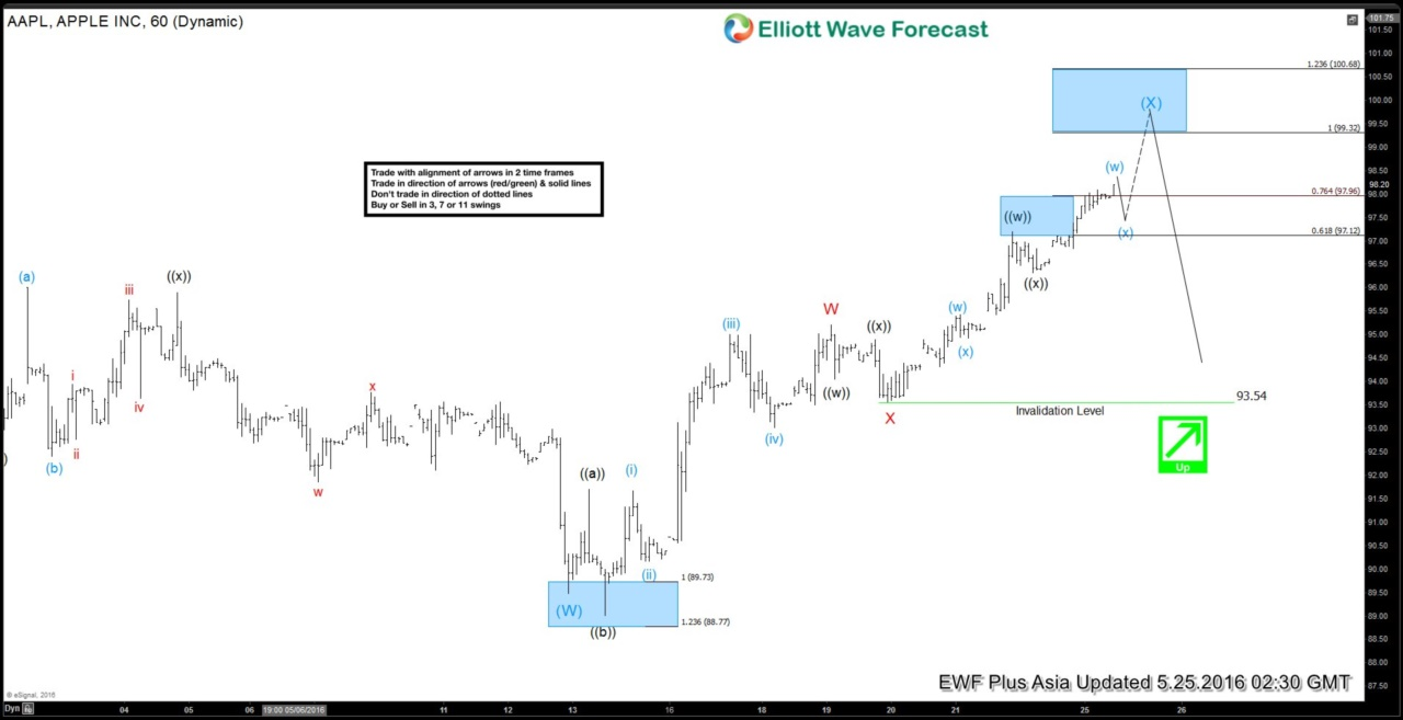 Apple $AAPL Short-term Elliott Wave Analysis 5.25.2016