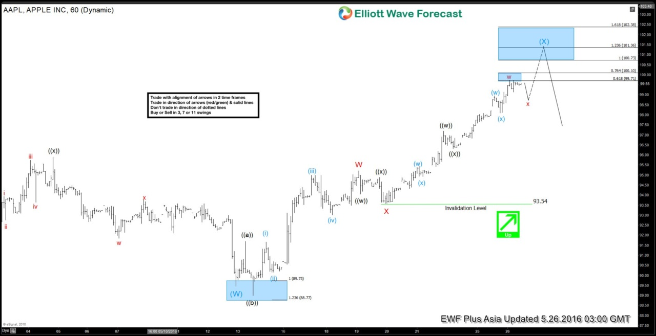 Apple $AAPL Short-term Elliott Wave Analysis 5.26.2016