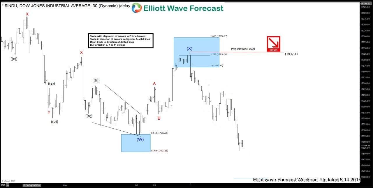 $INDU (Dow) Elliott waves forecasting the decline