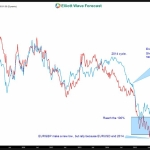 The Market correlation and the game of Chess