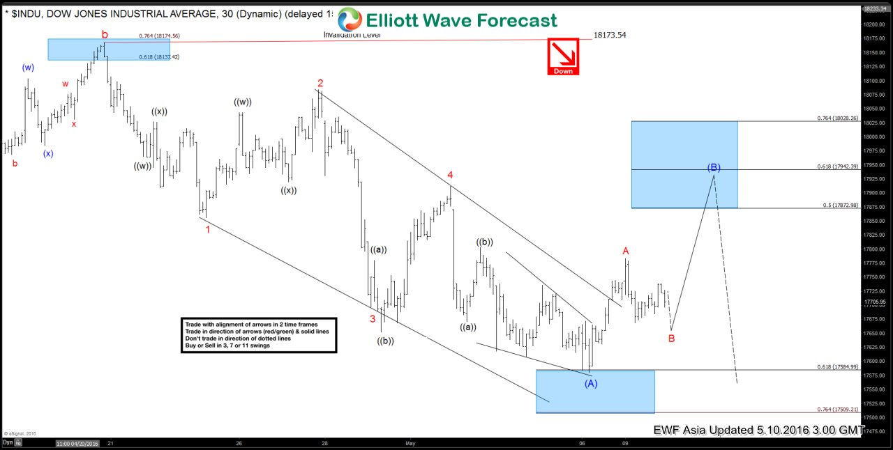 Dow Jones $INDU Short-term Elliott Wave Analysis 5.10.2016
