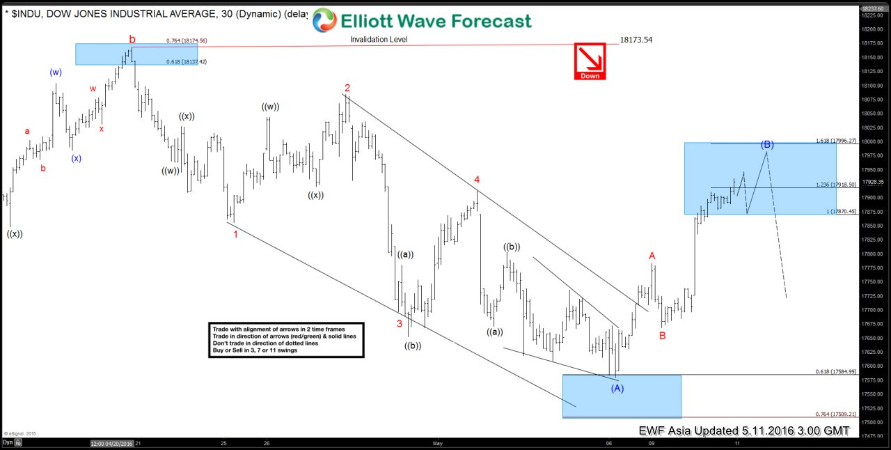Dow Jones $INDU Short-term Elliott Wave Analysis 5.11.2016