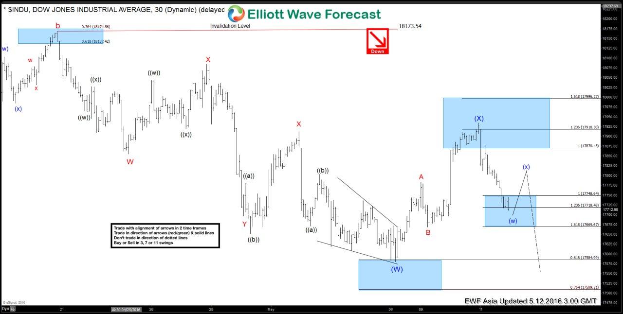Dow Jones $INDU Short-term Elliott Wave Analysis 5.12.2016