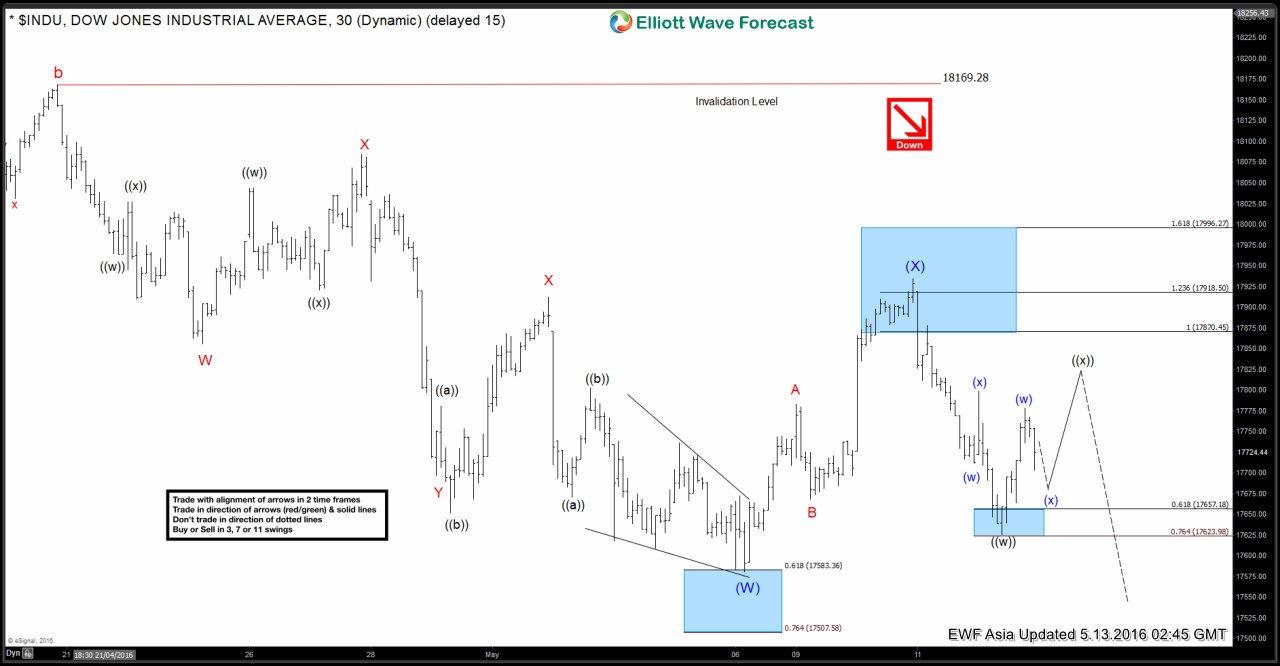 Dow Jones $INDU Short-term Elliott Wave Analysis 5.13.2016