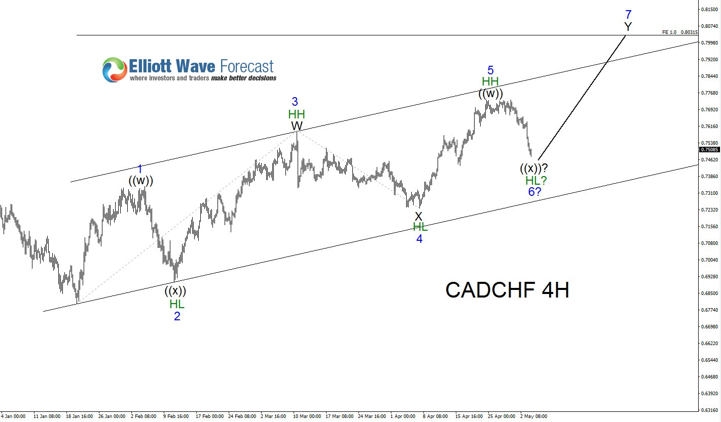 CADCHF: Another Swing Higher is Highly Probable