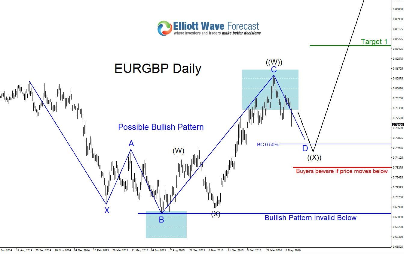 EURGBP: Bullish Possibilities