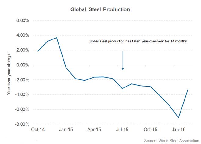 global-steel-producton 2