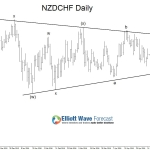 Will NZDCHF break higher?