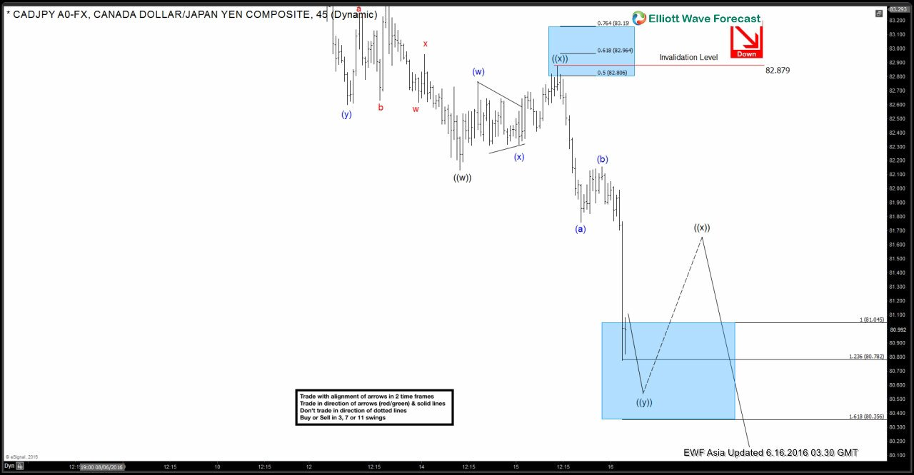 $CADJPY Short-term Elliott Wave Analysis 6.16.2016