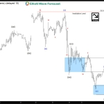 Oil $CL_F Short-term Elliott Wave Analysis 6.28.2016