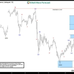 Oil $CL_F Short-term Elliott Wave Analysis 6.29.2016