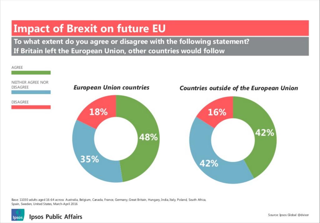Brexit Contagion