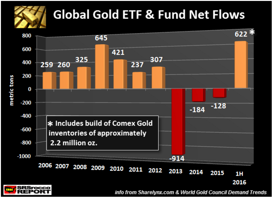Gold ETF flow