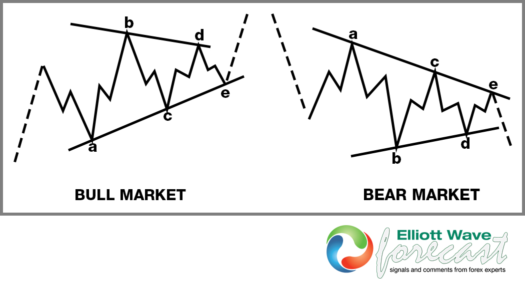 Elliott Wave Theory Structure : A Running Triangle
