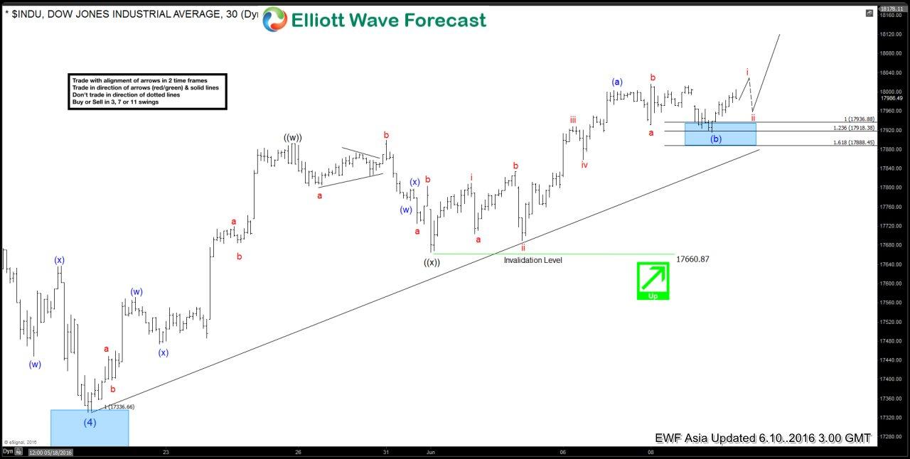 Dow Jones $DJIA Short-term Elliott Wave Analysis 6.10.2016