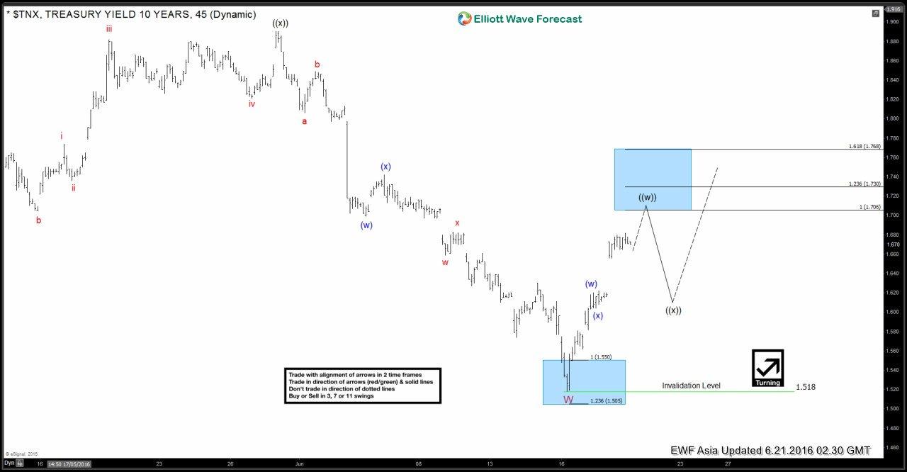 $TNX Short-term Elliott Wave Analysis 6.21.2016