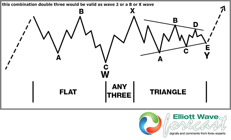 Elliott Wave Theory Structure : Double Three with a Triangle Y