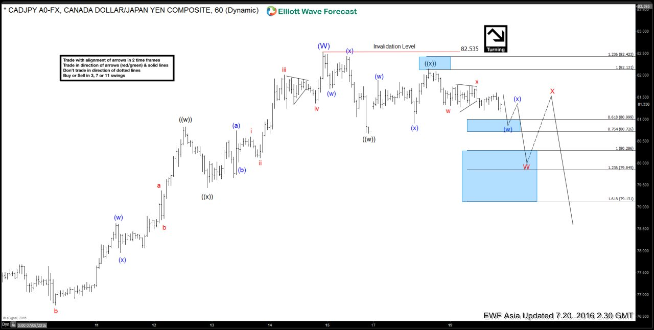 $CADJPY Short-term Elliott Wave Analysis 7.20.2016