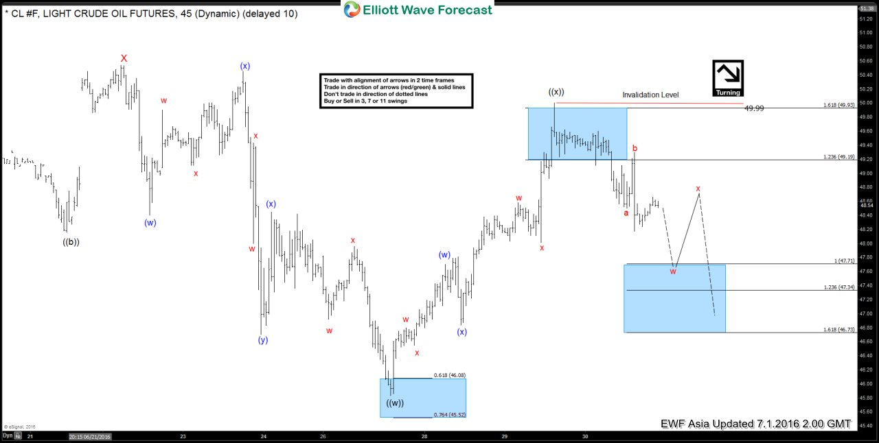 Oil $CL_F Short-term Elliott Wave Analysis 7.1.2016