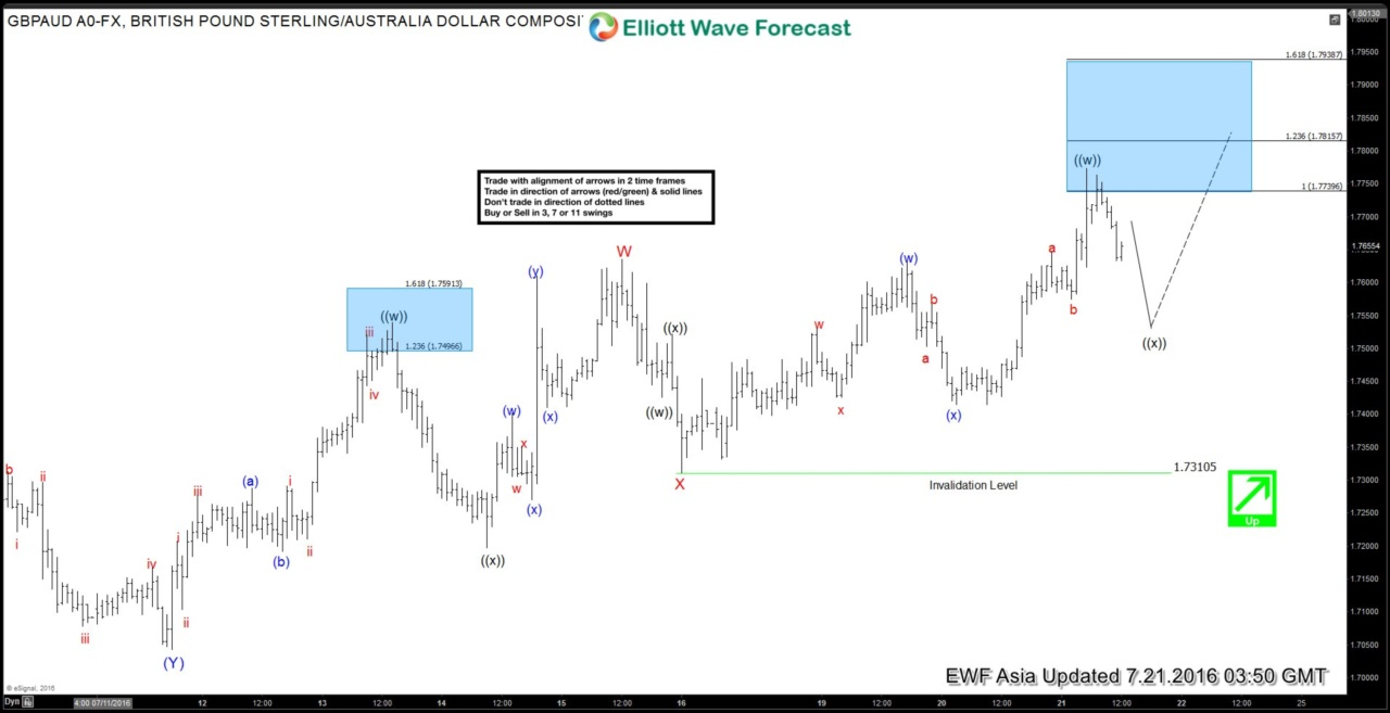 $GBPAUD Short-term Elliott Wave Analysis 7.21.2016