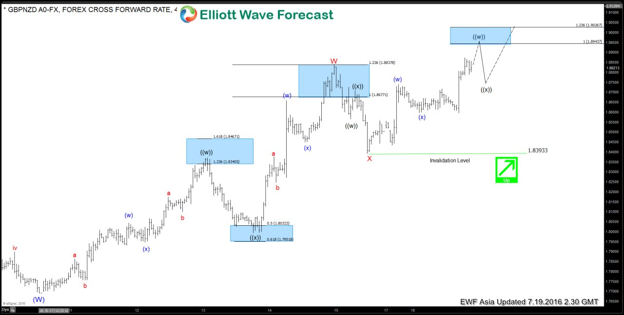$GBPNZD Short-term Elliott Wave Analysis 7.19.2016