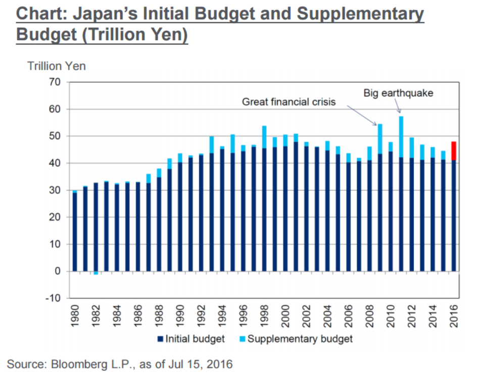 Japan Supplementary Budget