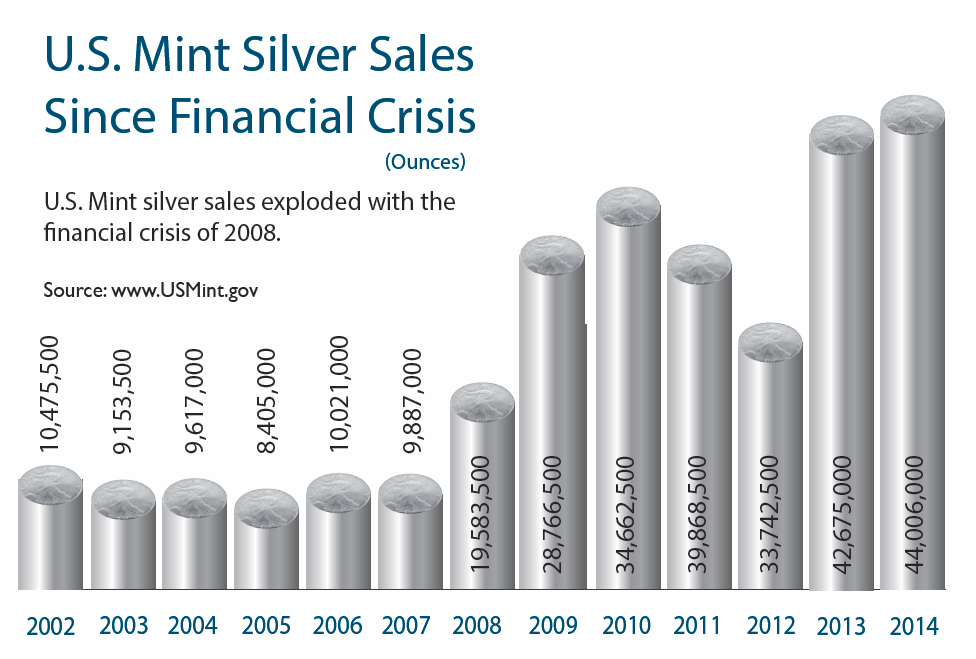 Silver Sales