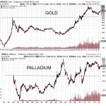 The Bullish Outlook for Silver: Is it the most undervalued metal?