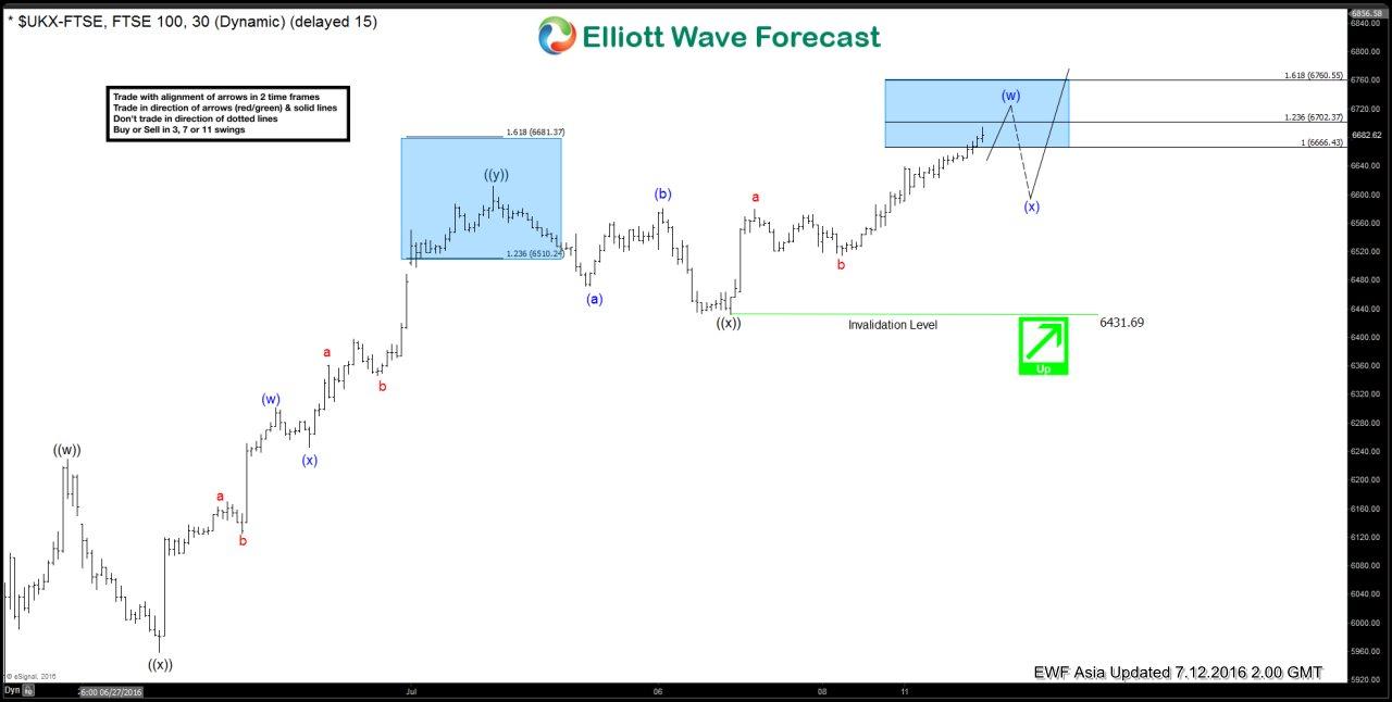 $FTSE Short-term Elliott Wave Analysis 7.12.2016