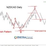 New Zealand Dollar Possible Buying Opportunities (NZDUSD, NZDCHF, NZDCAD)