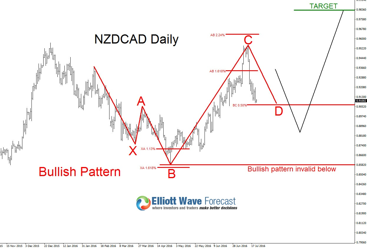 New Zealand Dollar Possible Buying Opportunities