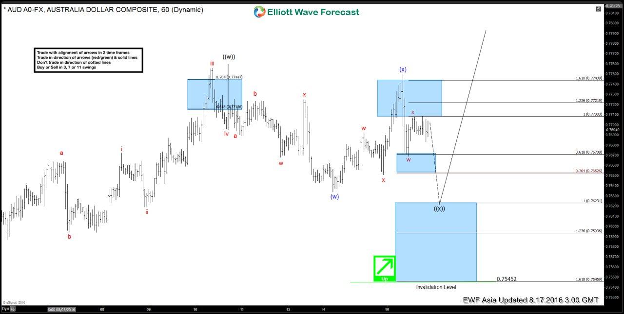 $AUDUSD Short-term Elliott Wave Analysis 8.17.2016