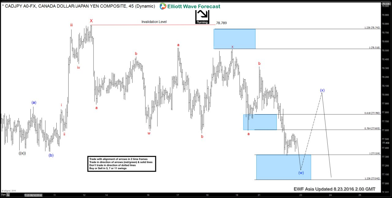 $CADJPY Short-term Elliott Wave Analysis 8.23.2016