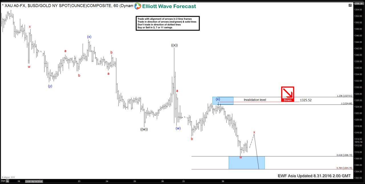 Gold $XAUUSD Short-term Elliott Wave Analysis 8.31.2016