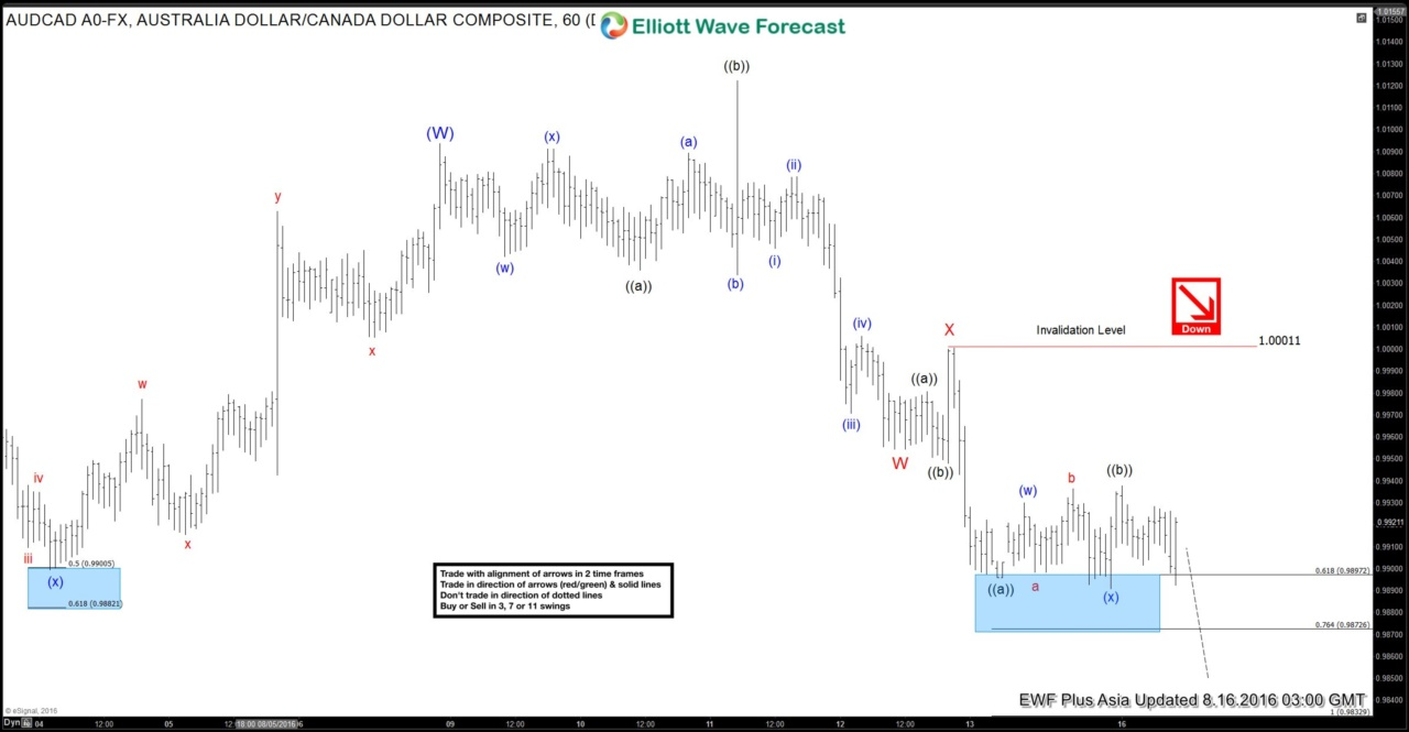 $AUDCAD Short-term Elliott Wave Analysis 8.16.2016