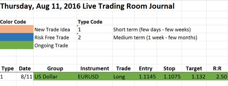 EURUSD Aug 11 Trade