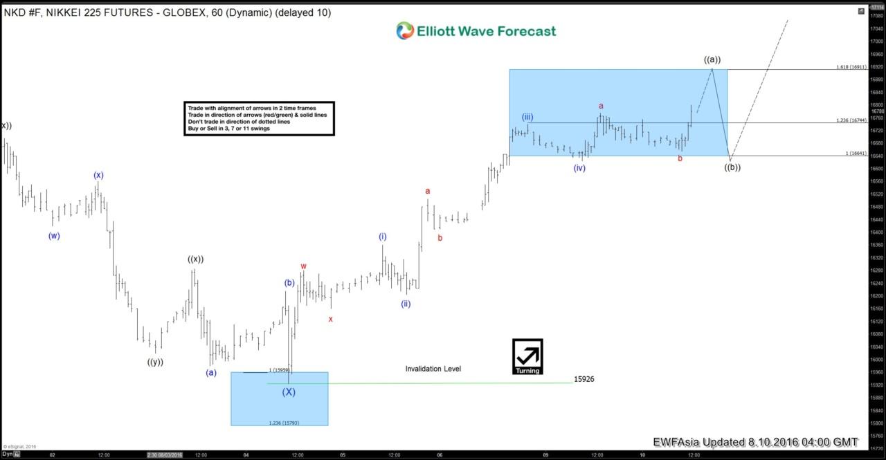 Nikkei Short-term Elliott Wave Analysis 8.10.2016