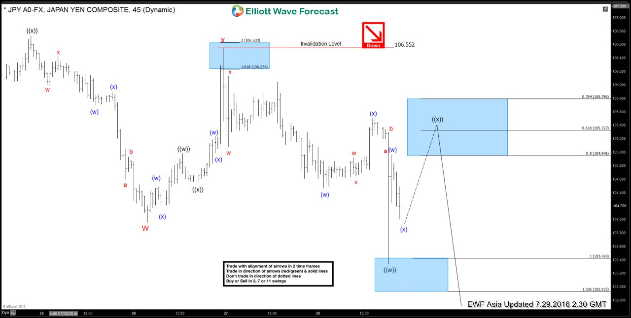 Bank of Japan : Double Three Elliott Wave Structure