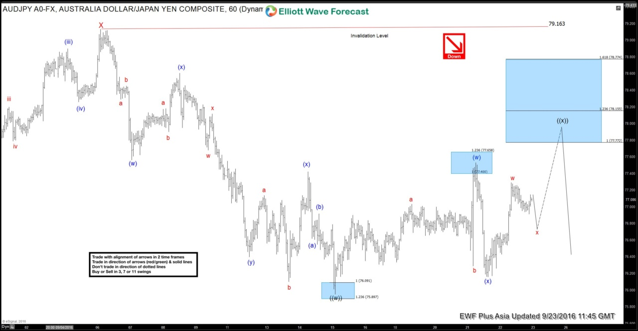 $AUDJPY Short-term Elliott Wave Analysis 9.23.2016