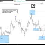 $USDJPY Short-term Elliott Wave Analysis 9.16.2016