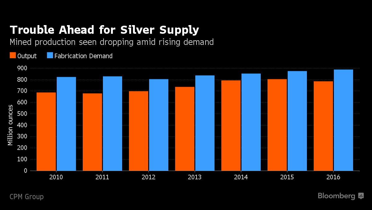 The Case for Silver, Alexco, Hecla