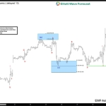 Oil $CL_F Short-term Elliott Wave Analysis 9.29.2016