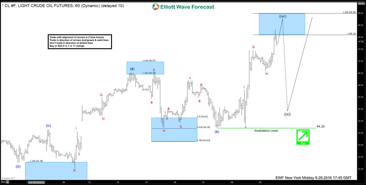 Oil $CL_F Short-term Elliott Wave Analysis 9.30.2016