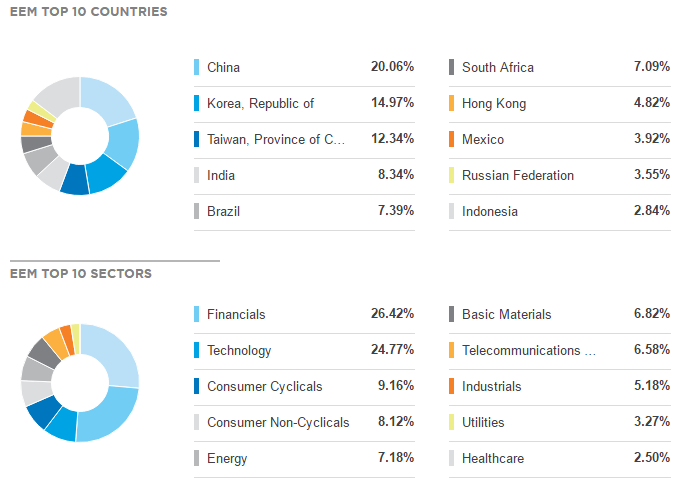 The Progress of Emerging Markets