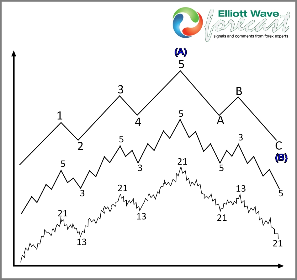 Elliott Wave Impulse for Trend Trading Blog